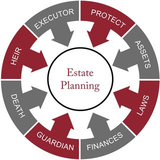 Estate planning word circle