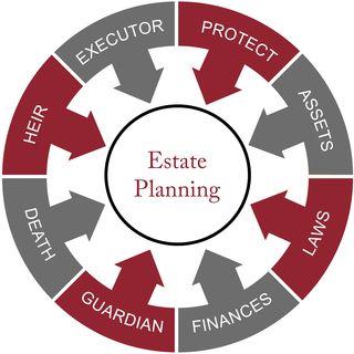 Estate planning word circle